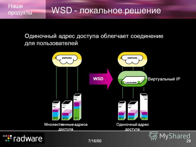 7/16/0029 WSD - локальное решение Наши продукты Одиночный адрес доступа облегчает соединение для пользователей Одиночный адрес доступа Виртуальный IP Множественные адреса доступа IP1IP2 IP3IP1IP2 IP3 WSD