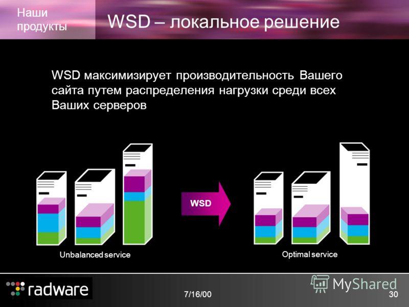 7/16/0030 WSD – локальное решение Наши продукты WSD максимизирует производительность Вашего сайта путем распределения нагрузки среди всех Ваших серверов Optimal service Unbalanced service WSD