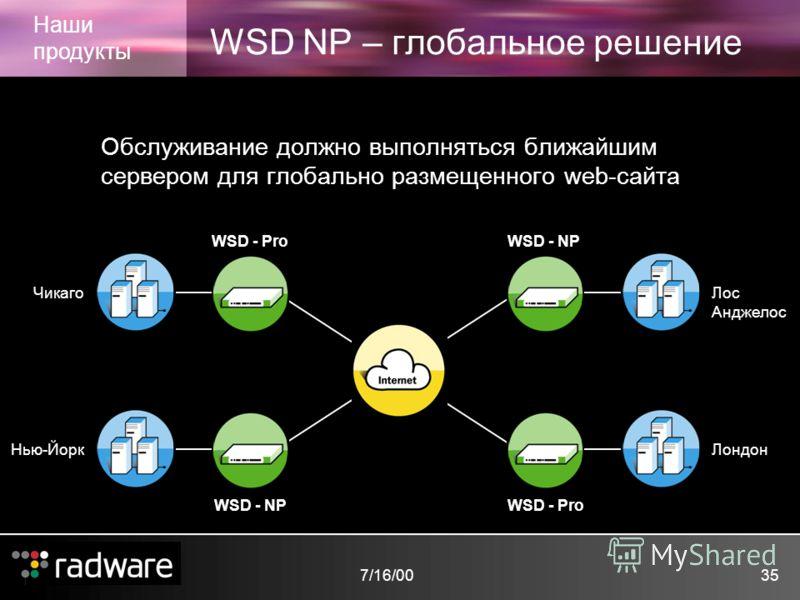 7/16/0035 WSD NP – глобальное решение Наши продукты Обслуживание должно выполняться ближайшим сервером для глобально размещенного web-сайта WSD - NP WSD - Pro WSD - NP Чикаго Нью-Йорк Лос Анджелос Лондон