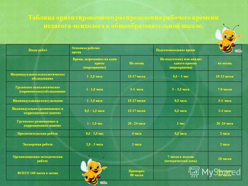 Виды работ Основное рабочее время Подготовительное время Время, затраченное на один прием (мероприятие) На месяц На подготовку или анализ одного приема (мероприятия) на месяц Индивидуальное психологическое обследование 1 -1,5 часа15-17 часов0,5 – 1 ч