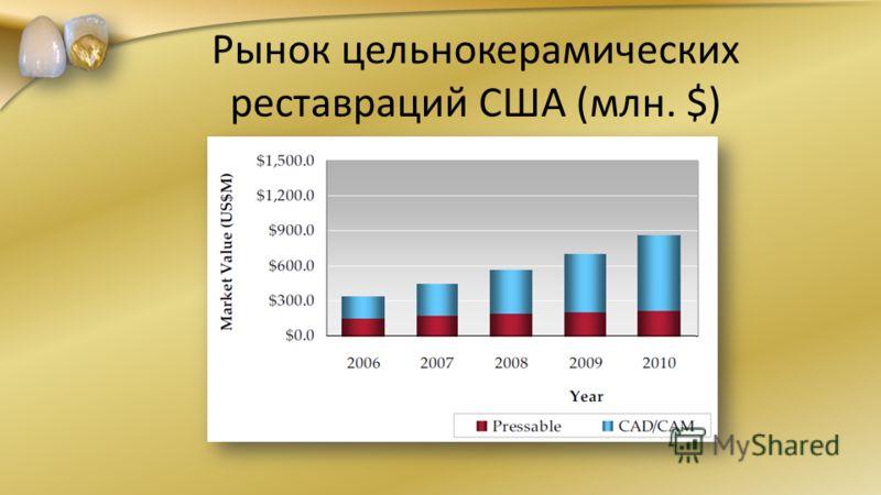 Рынок цельнокерамических реставраций США (млн. $)