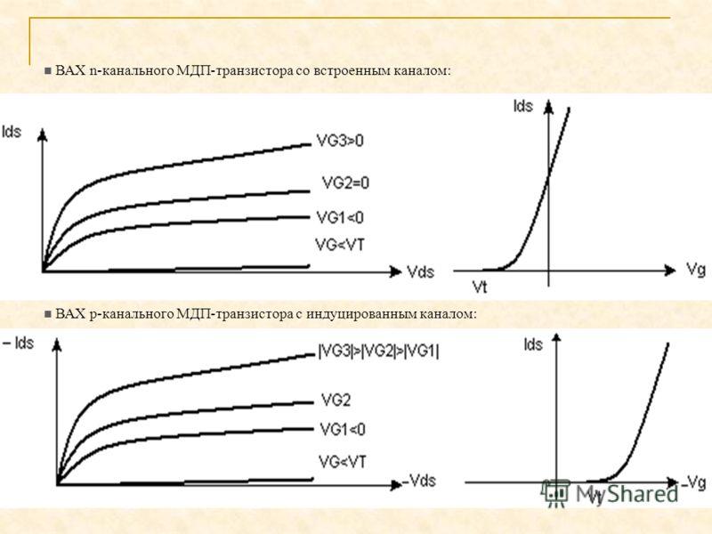 ВАХ p-канального МДП-транзистора с индуцированным каналом: ВАХ n-канального МДП-транзистора со встроенным каналом: