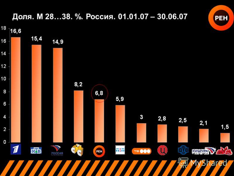 Доля. М 28…38. %. Россия. 01.01.07 – 30.06.07