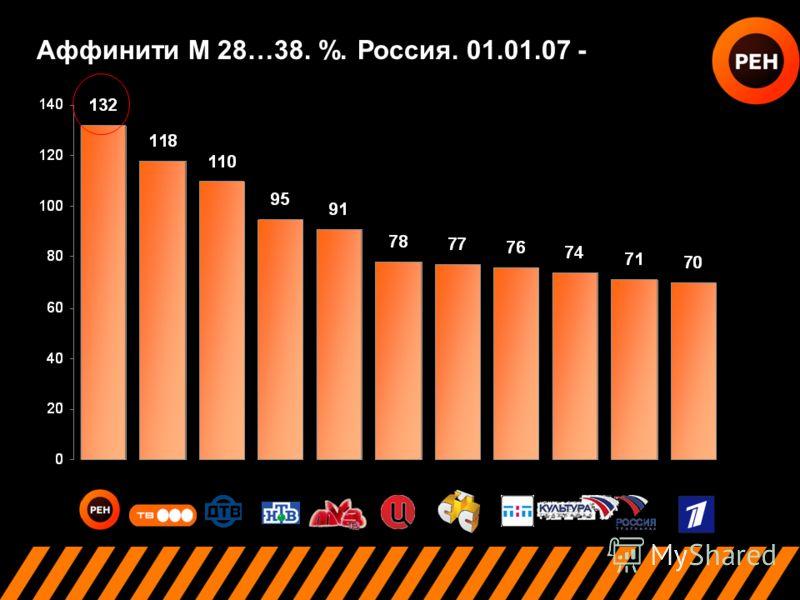 Аффинити М 28…38. %. Россия. 01.01.07 -