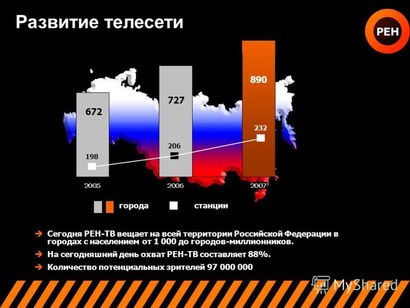 РАЗВИТИЕ ТЕЛЕСЕТИ Сегодня РЕН-ТВ вещает на всей территории Российской Федерации в городах с населением от 1 000 до городов-миллионников. На сегодняшний день охват РЕН-ТВ составляет 88%. Количество потенциальных зрителей 97 000 000 197 Развитие телесе
