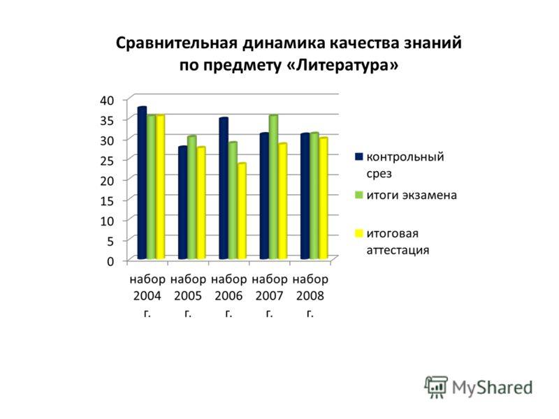 Сравнительная динамика качества знаний по предмету «Литература»