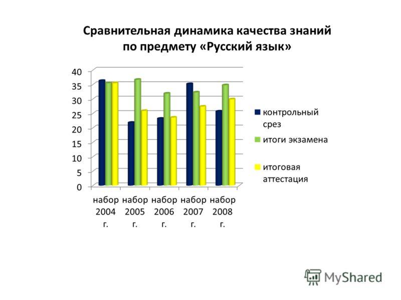 Сравнительная динамика качества знаний по предмету «Русский язык»