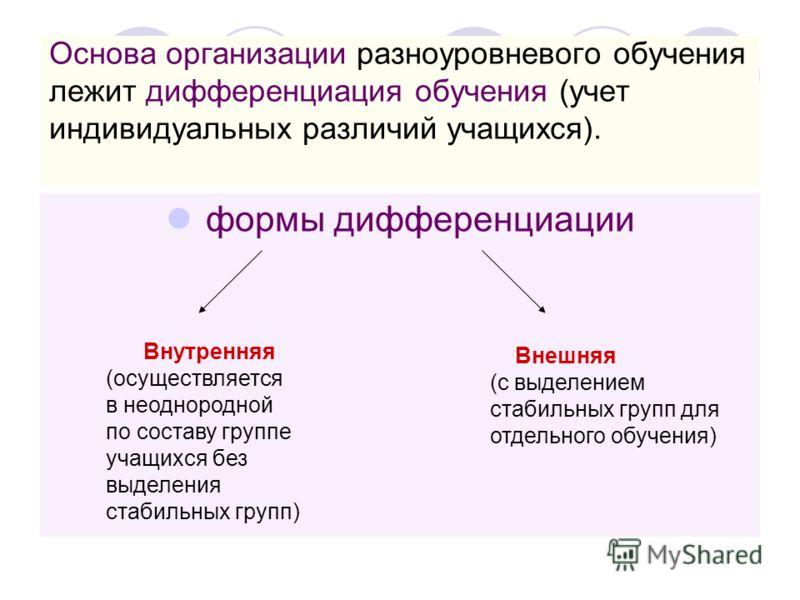 Основа организации разноуровневого обучения лежит дифференциация обучения (учет индивидуальных различий учащихся). формы дифференциации Внешняя (с выделением стабильных групп для отдельного обучения) Внутренняя (осуществляется в неоднородной по соста