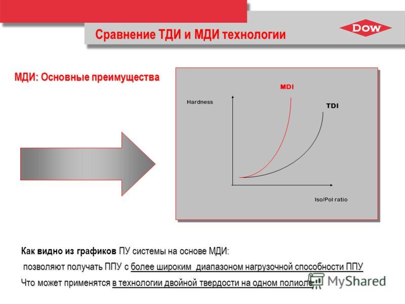 Сравнение ТДИ и МДИ технологии МДИ: Основные преимущества Hardness Iso/Pol ratio MDI TDI ПУ системы на основе МДИ: Как видно из графиков ПУ системы на основе МДИ: позволяют получать ППУ с более широким диапазоном нагрузочной способности ППУ позволяют