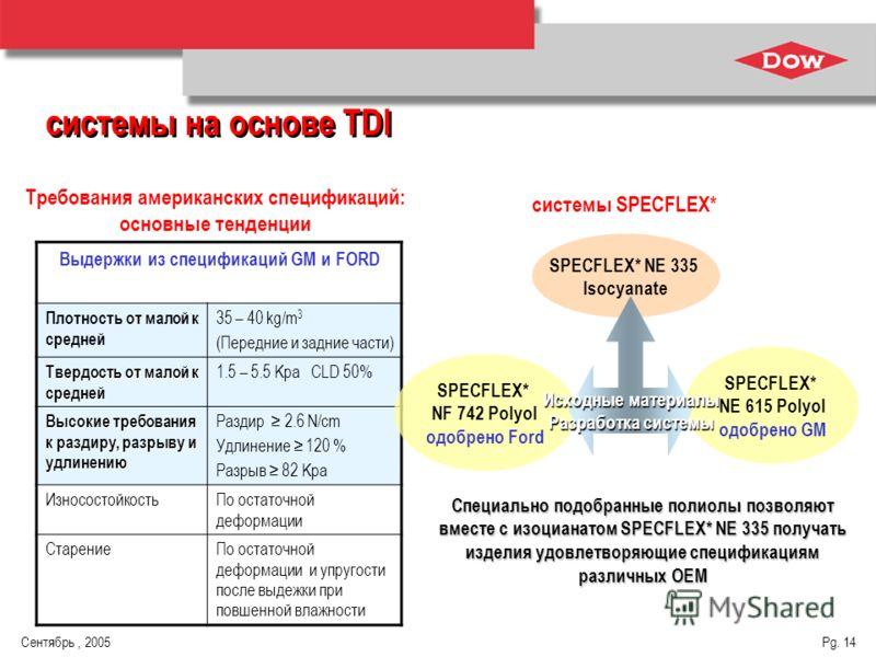 Сентябрь, 2005 Pg. 14 Выдержки из спецификаций GM и FORD Плотность от малой к средней 35 – 40 kg/m 3 (Передние и задние части) Твердость от малой к средней 1.5 – 5.5 Kpa CLD 50% Высокие требования к раздиру, разрыву и удлинению Раздир 2.6 N/cm Удлине