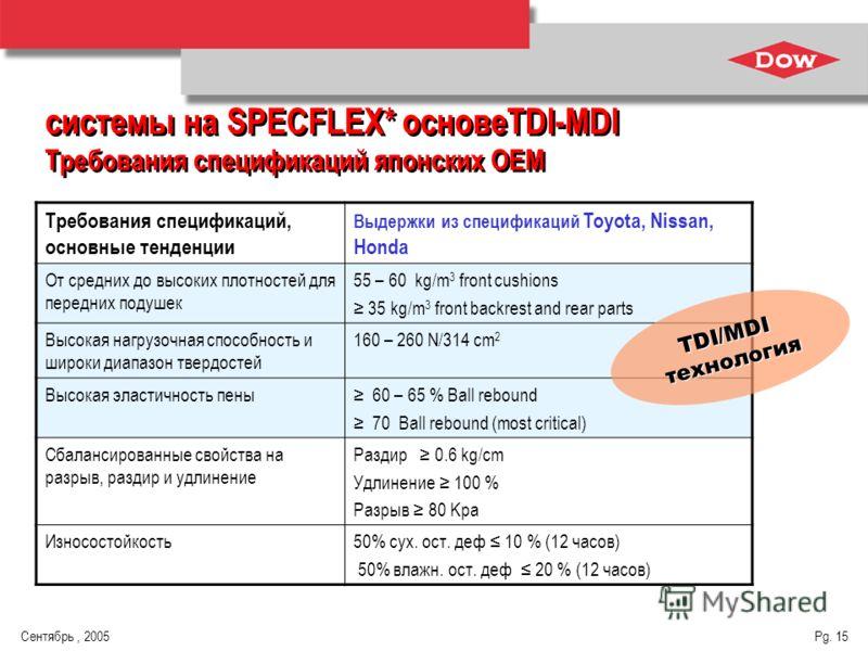 Сентябрь, 2005 Pg. 15 Требования спецификаций, основные тенденции Выдержки из спецификаций Toyota, Nissan, Honda От средних до высоких плотностей для передних подушек 55 – 60 kg/m 3 front cushions 35 kg/m 3 front backrest and rear parts Высокая нагру