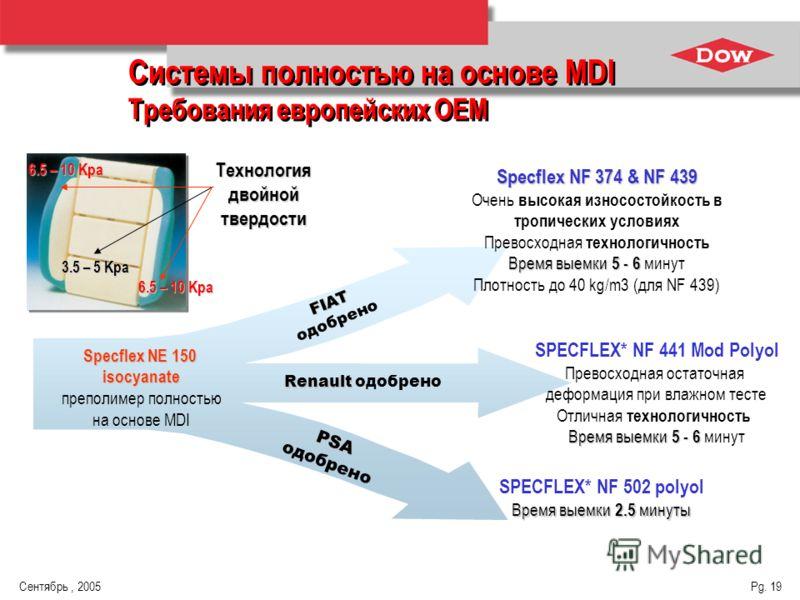 Сентябрь, 2005 Pg. 19 Технология двойной твердости Specflex NE 150 isocyanate преполимер полностью на основе MDI Specflex NF 374 & NF 439 Очень высокая износостойкость в тропических условиях Превосходная технологичность Время выемки 5 - 6 Время выемк