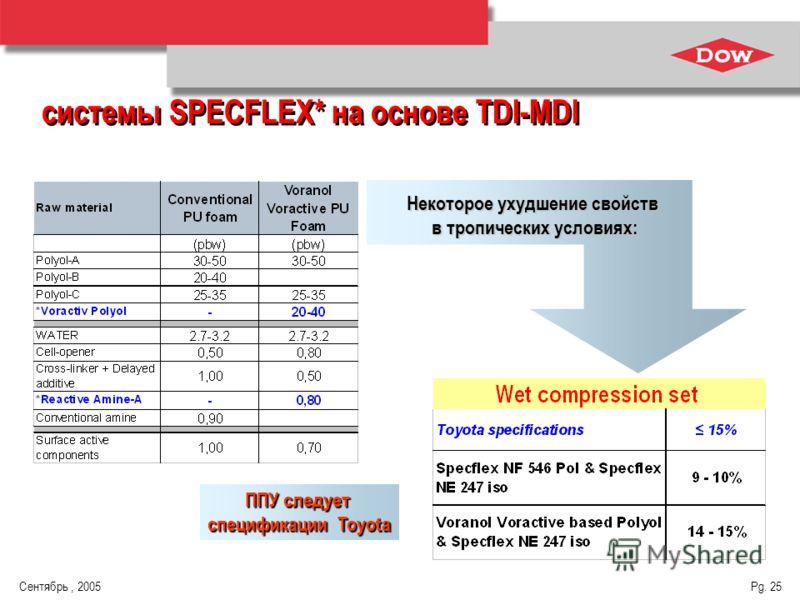 Сентябрь, 2005 Pg. 25 системы SPECFLEX* на основе TDI-MDI Некоторое ухудшение свойств в тропических условиях: ППУ следует спецификации Toyota