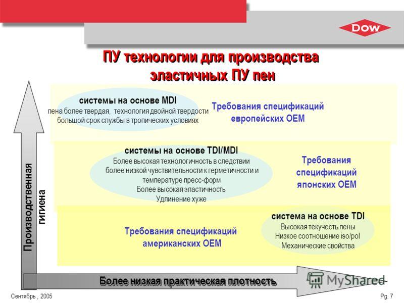 Сентябрь, 2005 Pg. 7 Производственная гигиена система на основе TDI Высокая текучесть пены Низкое соотношение iso/pol Механические свойства Требования спецификаций американских OEM системы на основе TDI/MDI Более высокая технологичность в следствии б