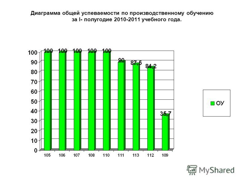 Диаграмма общей успеваемости по производственному обучению за I- полугодие 2010-2011 учебного года.