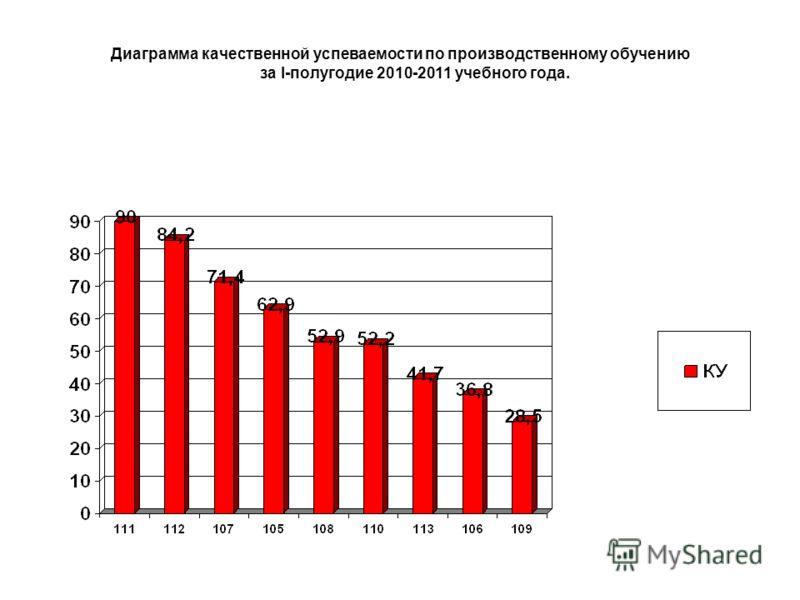 Диаграмма качественной успеваемости по производственному обучению за I-полугодие 2010-2011 учебного года.