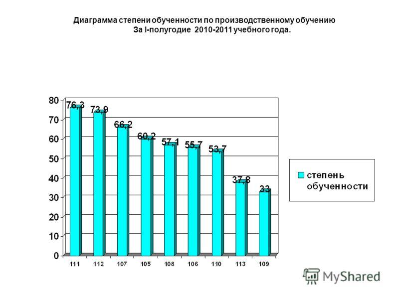 Диаграмма степени обученности по производственному обучению За I-полугодие 2010-2011 учебного года.