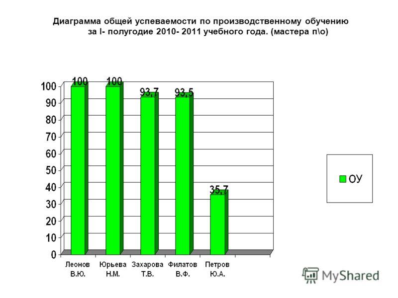 Диаграмма общей успеваемости по производственному обучению за I- полугодие 2010- 2011 учебного года. (мастера п\о)