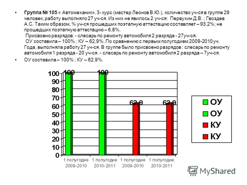 Группа 105 « Автомеханик», 3- курс (мастер Леонов В.Ю.), количество уч-ся в группе 29 человек, работу выполняло 27 уч-ся. Из них не явилось 2 уч-ся: Первухин Д.В. ; Гвоздев А.С. Таким образом, % уч-ся прошедших поэтапную аттестацию составляет – 93,2%
