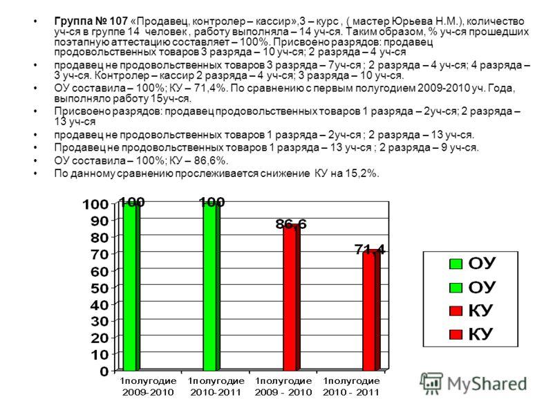 Группа 107 «Продавец, контролер – кассир»,3 – курс, ( мастер Юрьева Н.М.), количество уч-ся в группе 14 человек, работу выполняла – 14 уч-ся. Таким образом, % уч-ся прошедших поэтапную аттестацию составляет – 100%. Присвоено разрядов: продавец продов