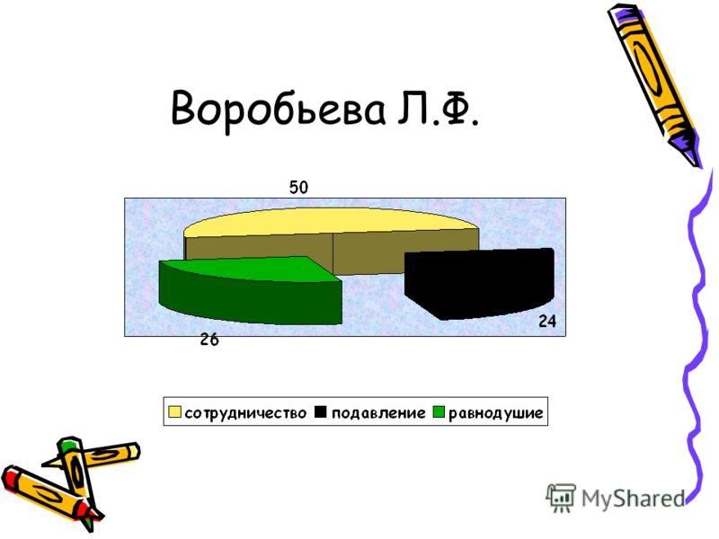 Воробьева Л.Ф.