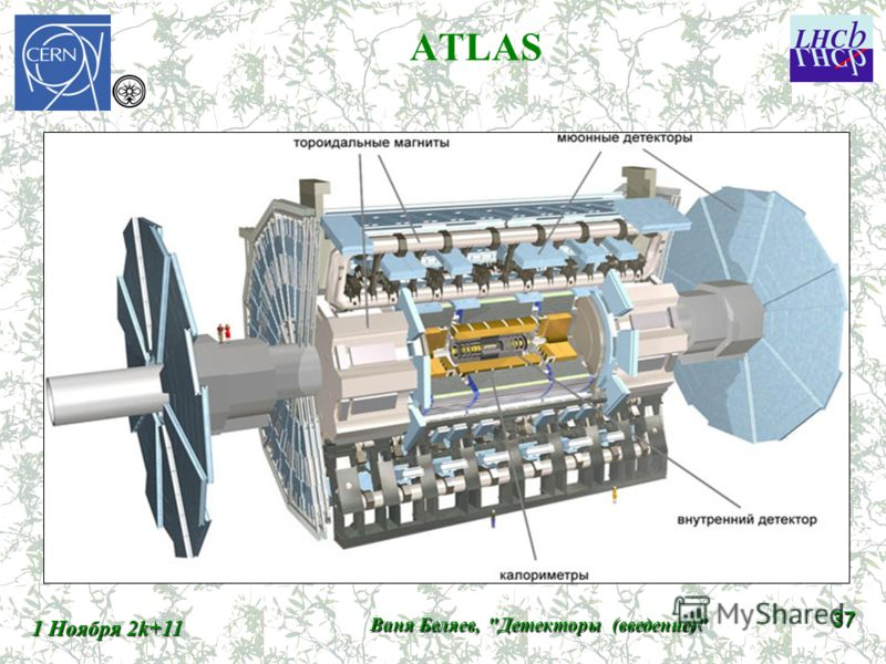 ATLAS 1 Ноября 2k+11 Ваня Беляев, Детекторы (введение) 37