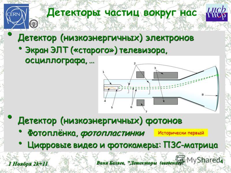 Детекторы частиц вокруг нас Детектор (низкоэнергичных) электронов Детектор (низкоэнергичных) электронов Экран ЭЛТ («старого») телевизора, осциллографа, … Экран ЭЛТ («старого») телевизора, осциллографа, … Детектор (низкоэнергичных) фотонов Детектор (н