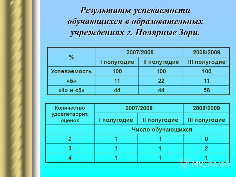 Результаты успеваемости обучающихся в образовательных учреждениях г. Полярные Зори. % 2007/20082008/2009 I полугодиеII полугодиеIII полугодие Успеваемость100 «5»112211 «4» и «5»44 56 Количество удовлетворит. оценок 2007/20082008/2009 I полугодиеII по