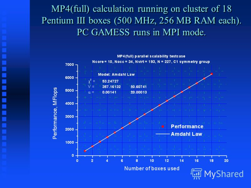 MP4(full) calculation running on cluster of 18 Pentium III boxes (500 MHz, 256 MB RAM each). PC GAMESS runs in MPI mode.