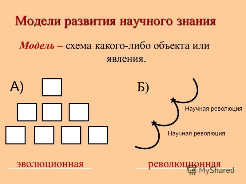 Модели развития научного знания Модель – схема какого-либо объекта или явления. _______________ __________________ А) Б) Научная революция эволюционнаяреволюционная