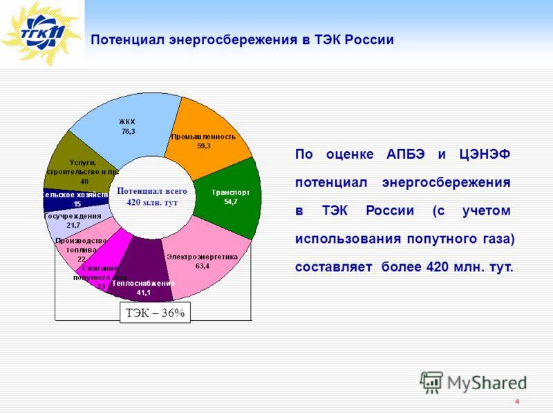 4 Потенциал энергосбережения в ТЭК России ТЭК – 36% Потенциал всего 420 млн. тут По оценке АПБЭ и ЦЭНЭФ потенциал энергосбережения в ТЭК России (с учетом использования попутного газа) составляет более 420 млн. тут.