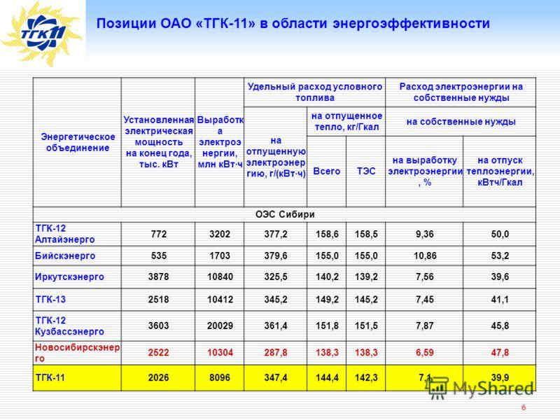 6 Позиции ОАО «ТГК-11» в области энергоэффективности Энеpгетическое объединение Установленная электpическая мощность на конец года, тыс. кВт Выpаботк а электpоэ неpгии, млн кВт·ч Удельный pасход условного топлива Расход электpоэнеpгии на собственные