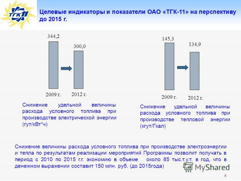 8 Целевые индикаторы и показатели ОАО «ТГК-11» на перспективу до 2015 г. 2009 г. 2012 г. Снижение удельной величины расхода условного топлива при производстве электрической энергии (гут/кВт*ч) Снижение удельной величины расхода условного топлива при