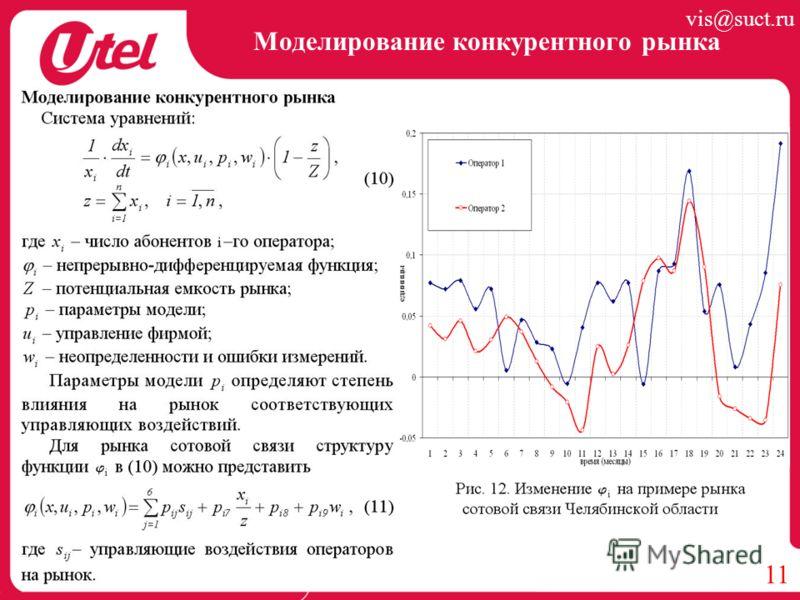 Моделирование конкурентного рынка 11 vis@suct.ru