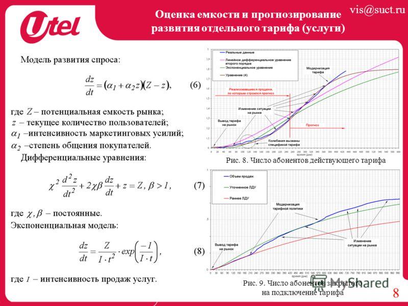 Оценка емкости и прогнозирование развития отдельного тарифа (услуги) 8 Рис. 8. Число абонентов действующего тарифа Рис. 9. Число абонентов закрытого на подключение тарифа vis@suct.ru