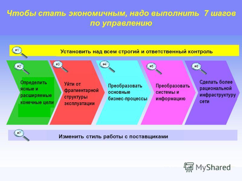 OSS/BSS Telecom Forum 2006 14 Чтобы стать экономичным, надо выполнить 7 шагов по управлению Изменить стиль работы с поставщиками Установить над всем строгий и ответственный контроль Сделать более рациональной инфраструктуру сети Преобразовать системы