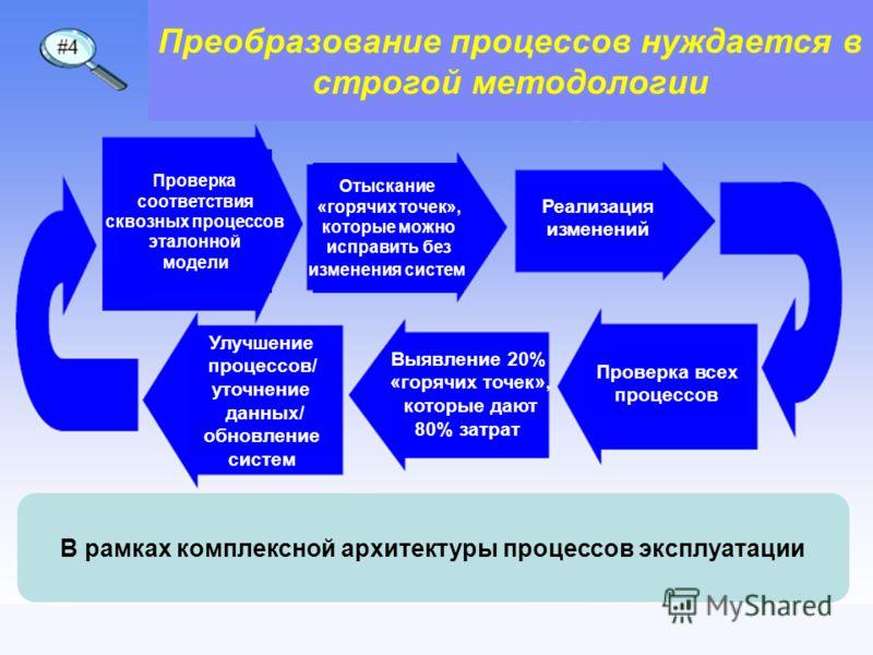 OSS/BSS Telecom Forum 2006 18 Преобразование процессов нуждается в строгой методологии Проверка соответствия сквозных процессов эталонной модели Отыскание «горячих точек», которые можно исправить без изменения систем Реализация изменений Проверка все