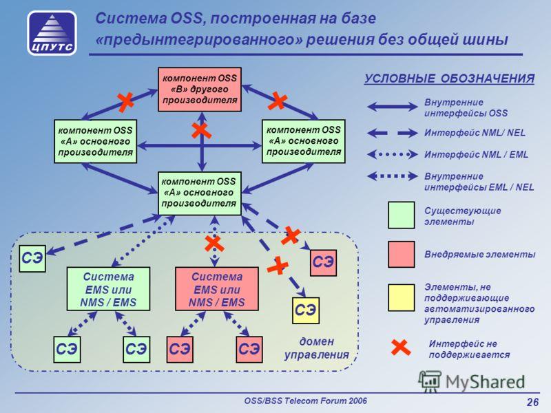 OSS/BSS Telecom Forum 2006 26 Система OSS, построенная на базе «предынтегрированного» решения без общей шины компонент OSS «B» другого производителя компонент OSS «А» основного производителя Интерфейс NML / EML Внутренние интерфейсы OSS УСЛОВНЫЕ ОБОЗ