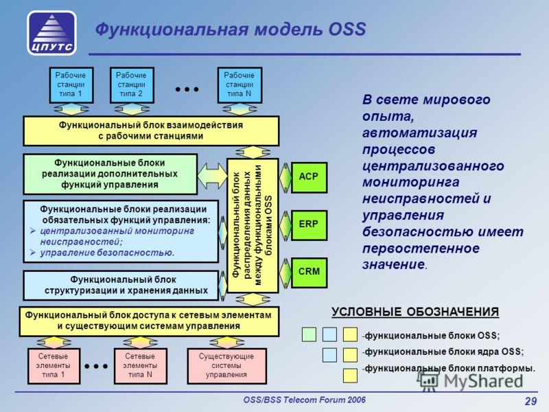 OSS/BSS Telecom Forum 2006 29 Функциональная модель OSS Функциональный блок взаимодействия с рабочими станциями Функциональный блок доступа к сетевым элементам и существующим системам управления Сетевые элементы типа 1 АСР ERP CRM Рабочие станции тип