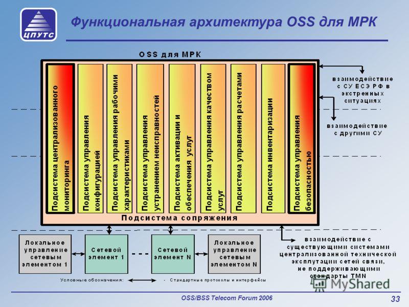 OSS/BSS Telecom Forum 2006 33 Функциональная архитектура OSS для МРК