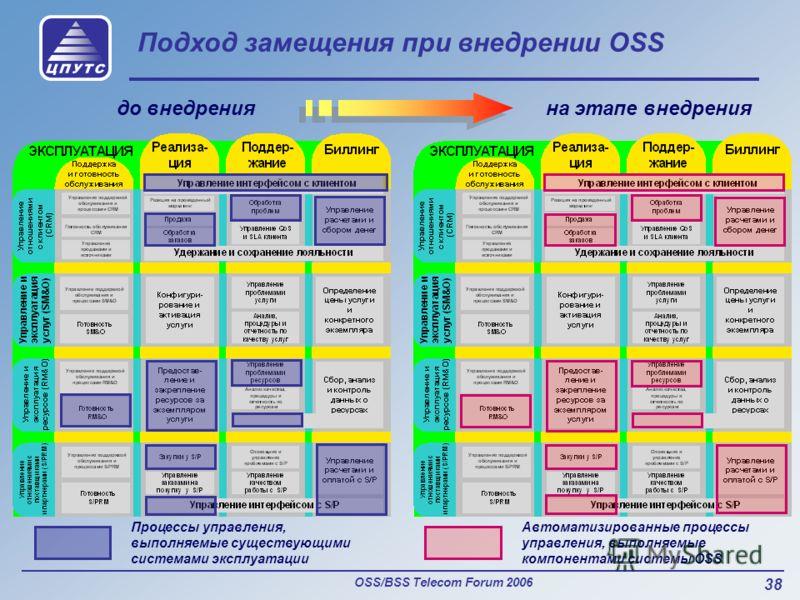OSS/BSS Telecom Forum 2006 38 Подход замещения при внедрении OSS до внедренияна этапе внедрения Процессы управления, выполняемые существующими системами эксплуатации Автоматизированные процессы управления, выполняемые компонентами системы OSS