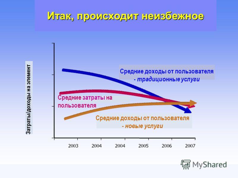 OSS/BSS Telecom Forum 2006 6 Итак, происходит неизбежное Затраты/доходы на элемент Средние доходы от пользователя - традиционные услуги Средние доходы от пользователя - новые услуги Средние затраты на пользователя