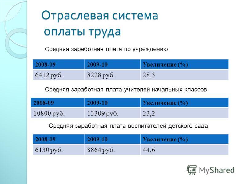 Отраслевая система оплаты труда 2008-092009-10Увеличение (%) 6412 руб.8228 руб.28,3 2008-092009-10Увеличение (%) 10800 руб.13309 руб.23,2 2008-092009-10Увеличение (%) 6130 руб.8864 руб.44,6 Средняя заработная плата по учреждению Средняя заработная пл
