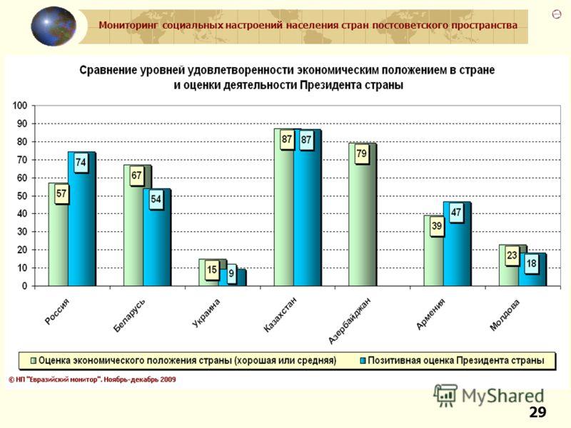 Мониторинг социальных настроений населения стран постсоветского пространства 29