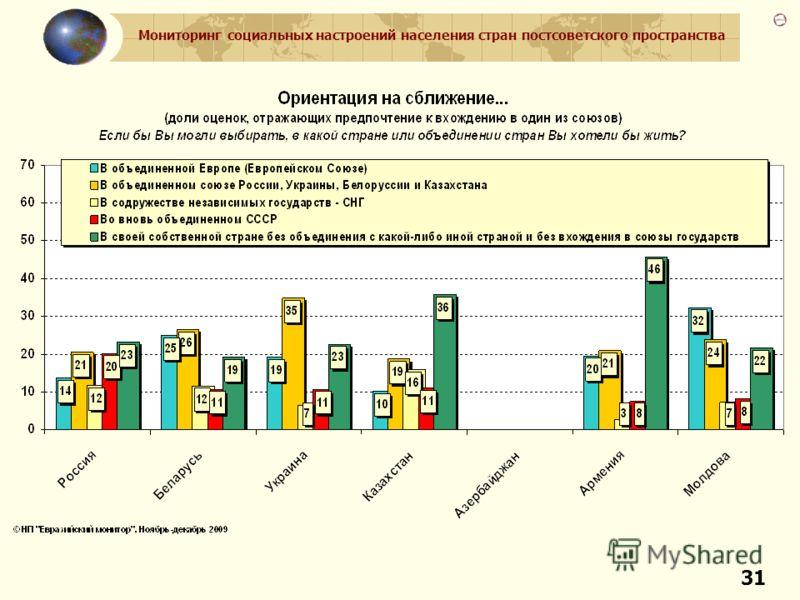 Мониторинг социальных настроений населения стран постсоветского пространства 31