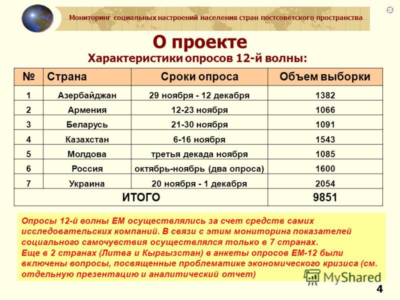 Мониторинг социальных настроений населения стран постсоветского пространства 44 О проекте Характеристики опросов 12-й волны: СтранаСроки опросаОбъем выборки 1Азербайджан29 ноября - 12 декабря1382 2Армения12-23 ноября1066 3Беларусь21-30 ноября1091 4Ка