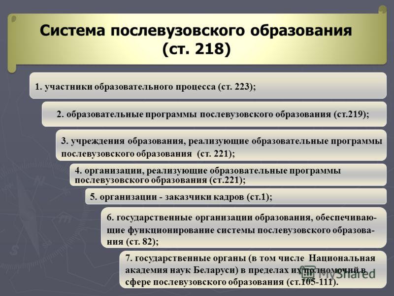 Система послевузовского образования (ст. 218) Система послевузовского образования (ст. 218) 1. участники образовательного процесса (ст. 223); 3. учреждения образования, реализующие образовательные программы послевузовского образования (ст. 221); 6. г
