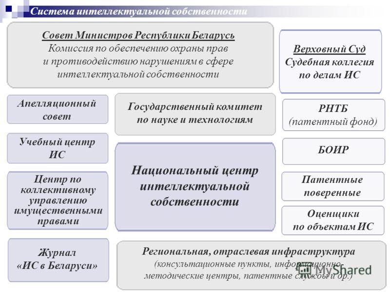 Совет Министров Республики Беларусь Комиссия по обеспечению охраны прав и противодействию нарушениям в сфере интеллектуальной собственности Государственный комитет по науке и технологиям Верховный Суд Судебная коллегия по делам ИС РНТБ (патентный фон