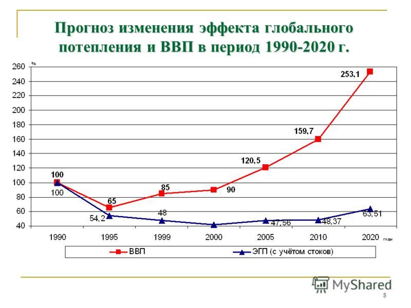 8 Прогноз изменения эффекта глобального потепления и ВВП в период 1990-2020 г.