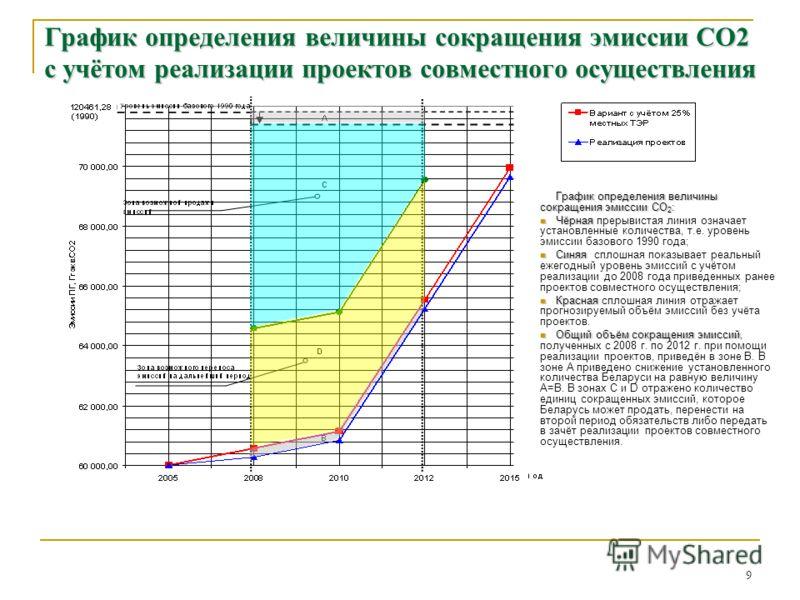 9 График определения величины сокращения эмиссии СО2 с учётом реализации проектов совместного осуществления График определения величины сокращения эмиссии СО 2 : Чёрная Чёрная прерывистая линия означает установленные количества, т.е. уровень эмиссии